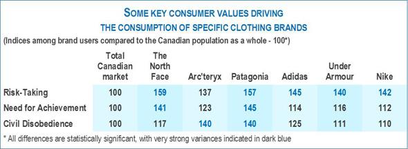 Branding: Value added or evil bait?